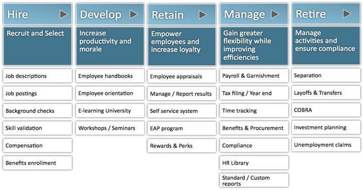 Employee Life hr Employee Life Cycle