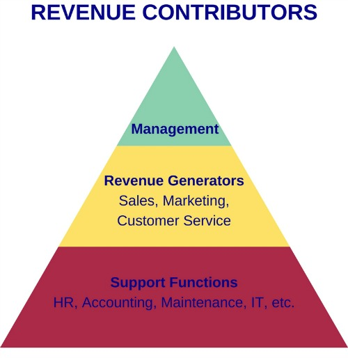 Revenue Contributors