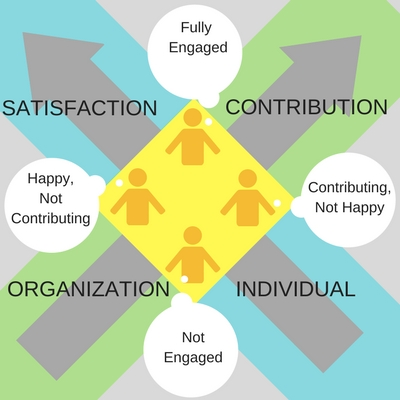 X Model of Employee Engagement